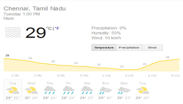 Chennai to witness rains in December 1st week