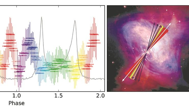 CZT Imager of AstroSat measures first phase resolved X-ray polarisation of Crab pulsar